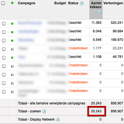 Klikken in Adwords