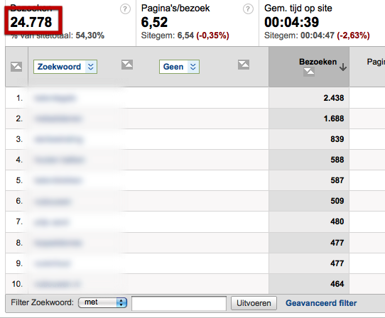 Bezoeken in Google Analytics