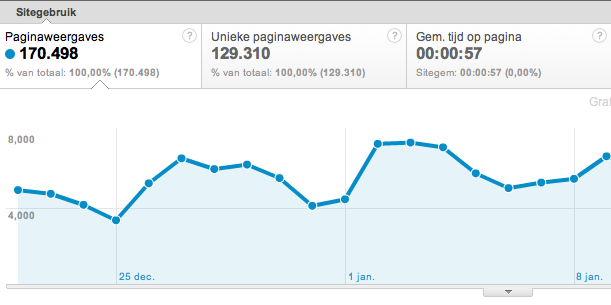 Pagina weergaves Google Analytics
