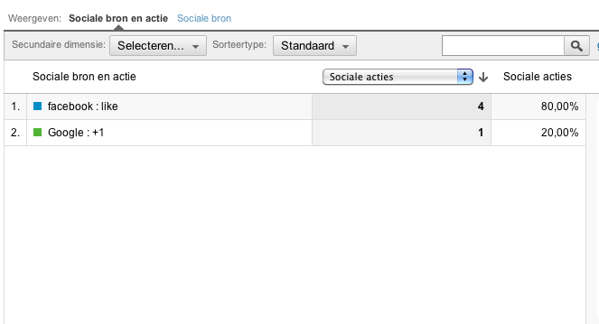 Social sharing meten in Google Analytics