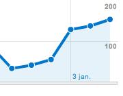Stijging verkoop webshops