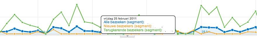 E-commerce-overzicht - Google Analytics