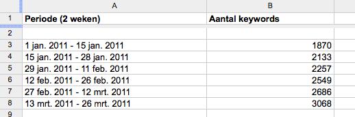 Aantal zoektermen webshop