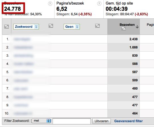 Bezoeken in Google Analytics