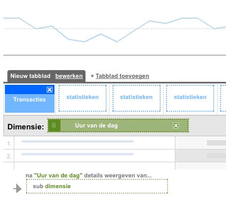 Geavanceerd rapport Google Analytics