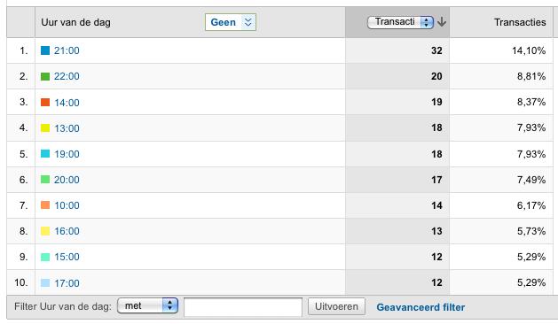 Aantal bestellingen meten in Google Analytics