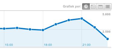 Bezoekers per uur grafiek