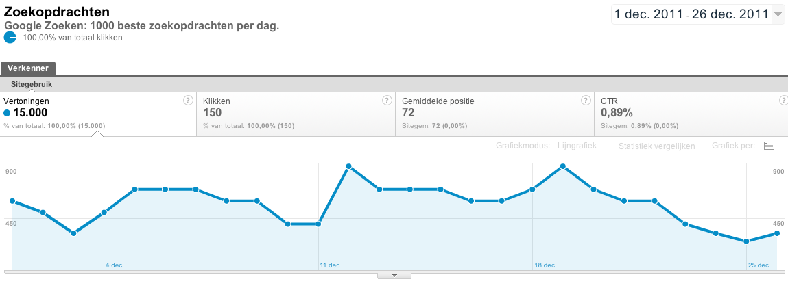 Data uit Google Analytics