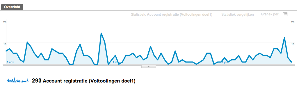 Account aanmaken doel in Google Analytics