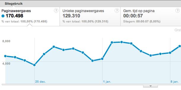 Pagina weergaves Google Analytics