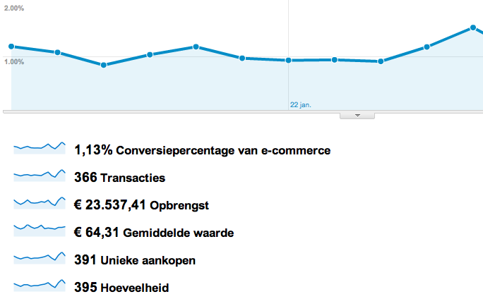 Doelen in Google Analytics