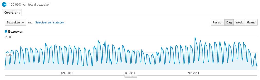 Bezoekers statistieken in Google Analytics
